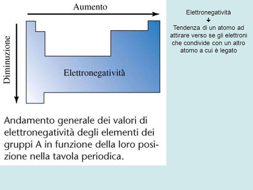 Elettronegatività  Tendenza di un atomo ad attirare verso se gli elettroni che condivide con un altro atomo a cui è legato