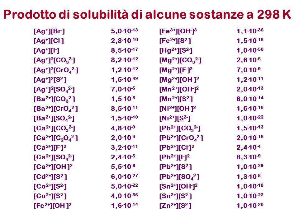 [Ag + ][Br - ]5,0. 10 -13 [Fe 3+ ][OH - ] 3 1,1. 10 -36 [Ag + ][Cl - ]2,8. 10 -10 [Fe 2+ ][S 2- ]1,5. 10 -18 [Ag + ][I - ]8,5. 10 -17 [Hg 2+ ][S 2- ]1