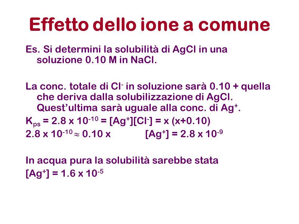 Effetto dello ione a comune Es. Si determini la solubilità di AgCl in una soluzione 0.10 M in NaCl. La conc. totale di Cl - in soluzione sarà 0.10 + q