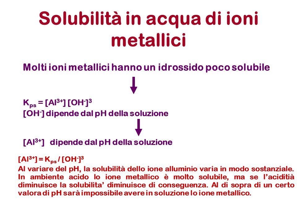 Solubilità in acqua di ioni metallici Molti ioni metallici hanno un idrossido poco solubile K ps = [Al 3+ ] [OH - ] 3 [OH - ] dipende dal pH della sol