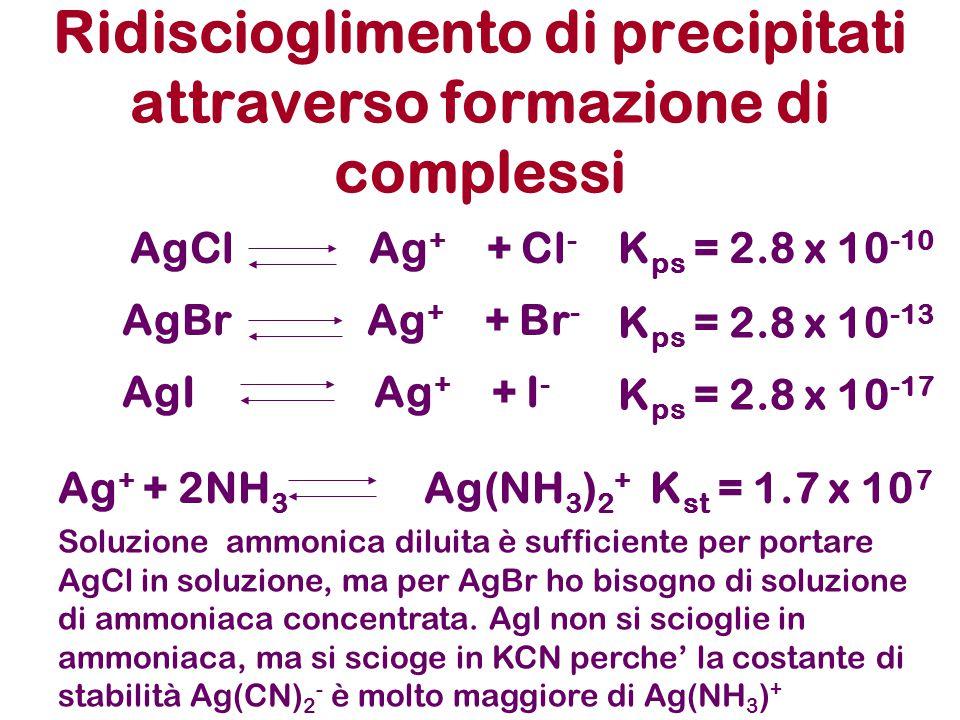 Ridiscioglimento di precipitati attraverso formazione di complessi AgCl Ag + + Cl - AgBr Ag + + Br - AgI Ag + + I - K ps = 2.8 x 10 -10 K ps = 2.8 x 1