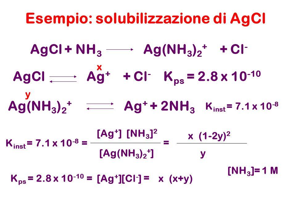 Esempio: solubilizzazione di AgCl Ag(NH 3 ) 2 + Ag + + 2NH 3 AgCl + NH 3 Ag(NH 3 ) 2 + + Cl - K inst = 7.1 x 10 -8 K inst = 7.1 x 10 -8 = [Ag(NH 3 ) 2