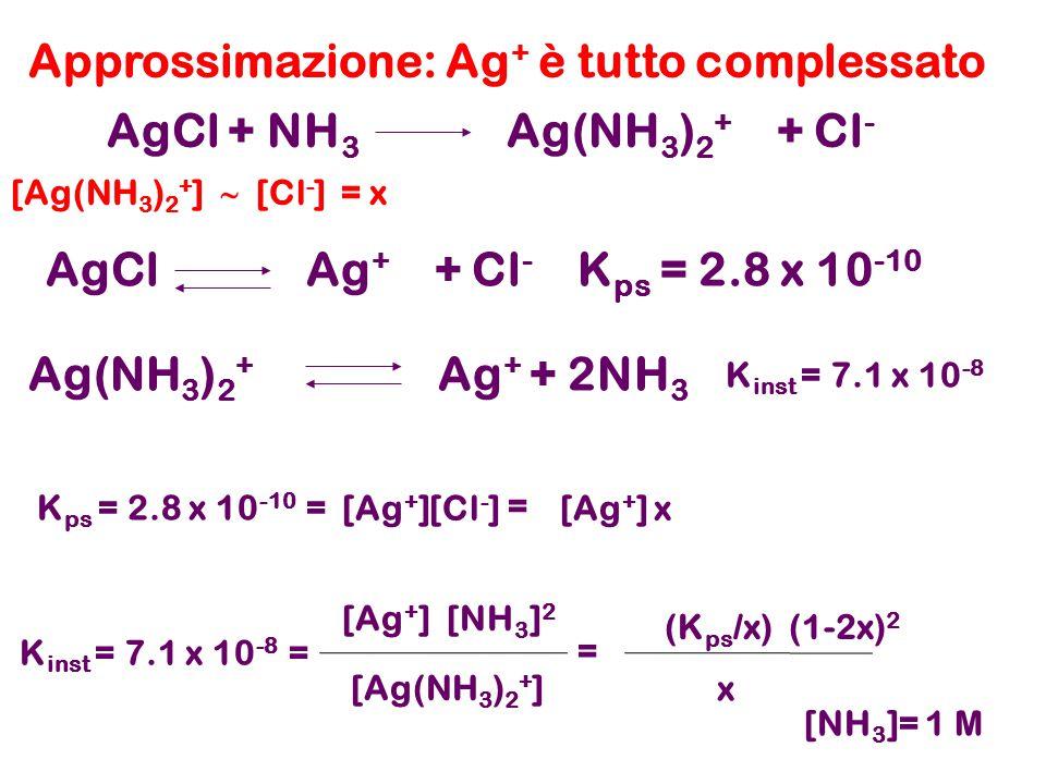Approssimazione: Ag + è tutto complessato Ag(NH 3 ) 2 + Ag + + 2NH 3 AgCl + NH 3 Ag(NH 3 ) 2 + + Cl - K inst = 7.1 x 10 -8 K inst = 7.1 x 10 -8 = [Ag(