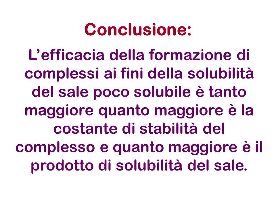 Conclusione: L'efficacia della formazione di complessi ai fini della solubilità del sale poco solubile è tanto maggiore quanto maggiore è la costante