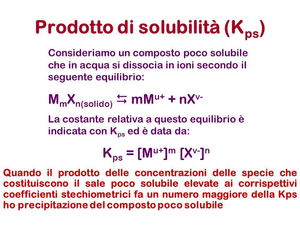 Prodotto di solubilità (K ps ) Consideriamo un composto poco solubile che in acqua si dissocia in ioni secondo il seguente equilibrio: M m X n(solido)