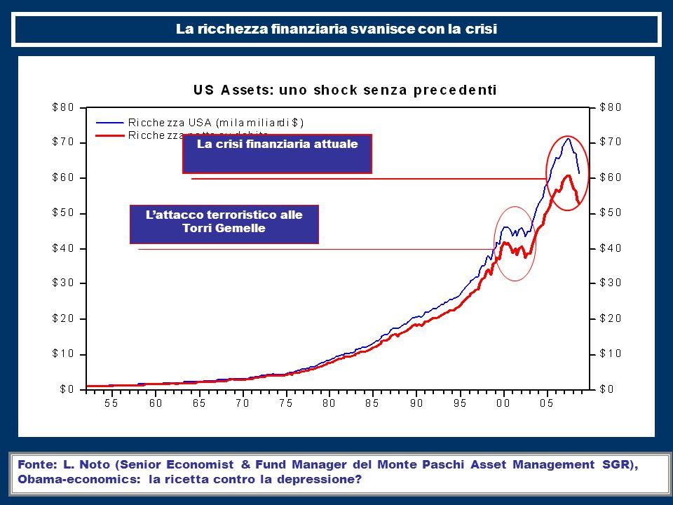 La ricchezza finanziaria svanisce con la crisi La crisi finanziaria attuale Fonte: L.