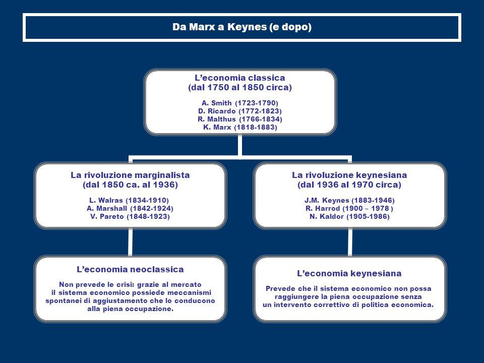 Da Marx a Keynes (e dopo) L'economia classica (dal 1750 al 1850 circa) A.
