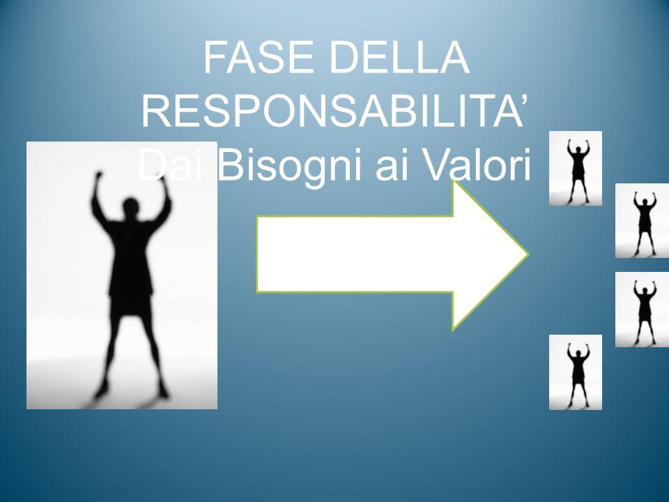 VALORI FASE DELLA RESPONSABILITA' Dai Bisogni ai Valori