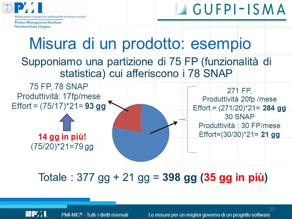 PMI-NIC © - Tutti i diritti riservatiLe misure per un miglior governo di un progetto software Misura di un prodotto: esempio Supponiamo una partizione di 75 FP (funzionalità di statistica) cui afferiscono i 78 SNAP 75 FP, 78 SNAP Produttività: 17fp/mese Effort = (75/17)*21= 93 gg 271 FP, Produttività 20fp /mese Effort = (271/20)*21= 284 gg 30 SNAP Produttività : 30 FP/mese Effort=(30/30)*21= 21 gg Totale : 377 gg + 21 gg = 398 gg (35 gg in più) 14 gg in più.