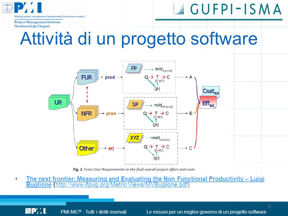 PMI-NIC © - Tutti i diritti riservatiLe misure per un miglior governo di un progetto software Attività di un progetto software 9 The next frontier: Measuring and Evaluating the Non Functional Productivity – Luigi Buglione (http://www.ifpug.org/Metric Views/MVBuglione.pdf)The next frontier: Measuring and Evaluating the Non Functional Productivity – Luigi Buglionehttp://www.ifpug.org/Metric Views/MVBuglione.pdf