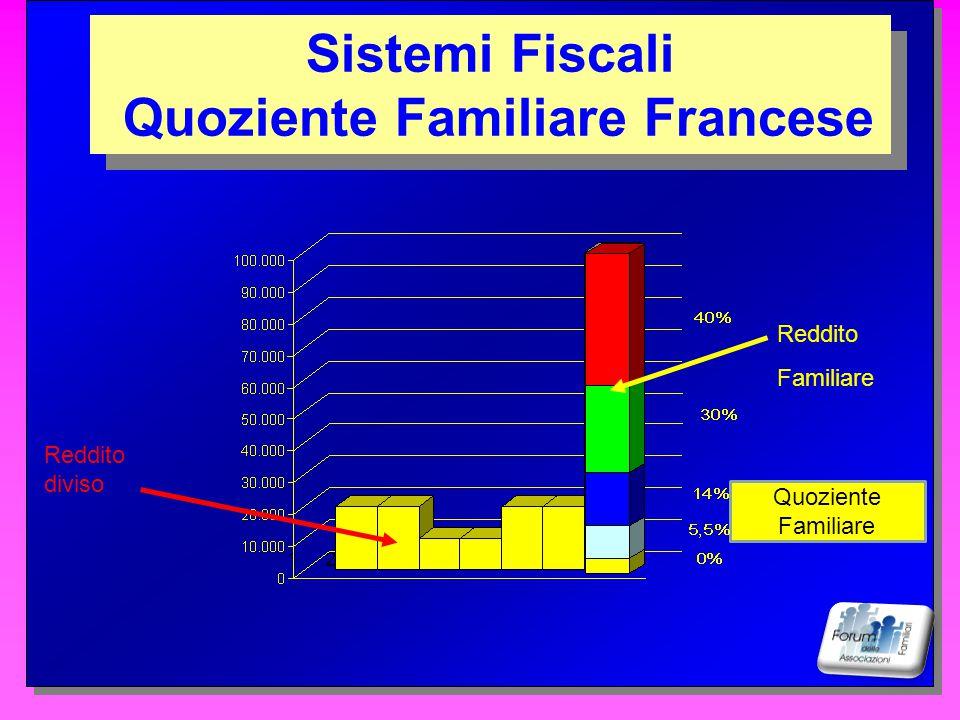 BIF 132465 Sistemi Fiscali BIF - Basic Income Family Sistemi Fiscali BIF - Basic Income Family Reddito Deduzioni Numero componenti
