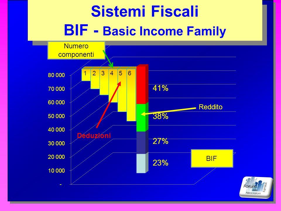 123 5 6 4 NO TAX AREA Sistemi Fiscali Fattore Famiglia Sistemi Fiscali Fattore Famiglia Reddito Deduzioni NO TAX AREA Numero componenti