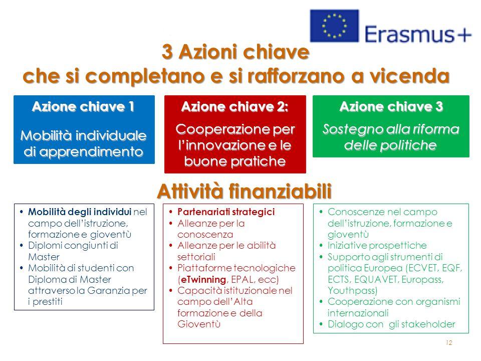 12 3 Azioni chiave che si completano e si rafforzano a vicenda Azione chiave 1 Mobilità individuale di apprendimento Azione chiave 2: Cooperazione per