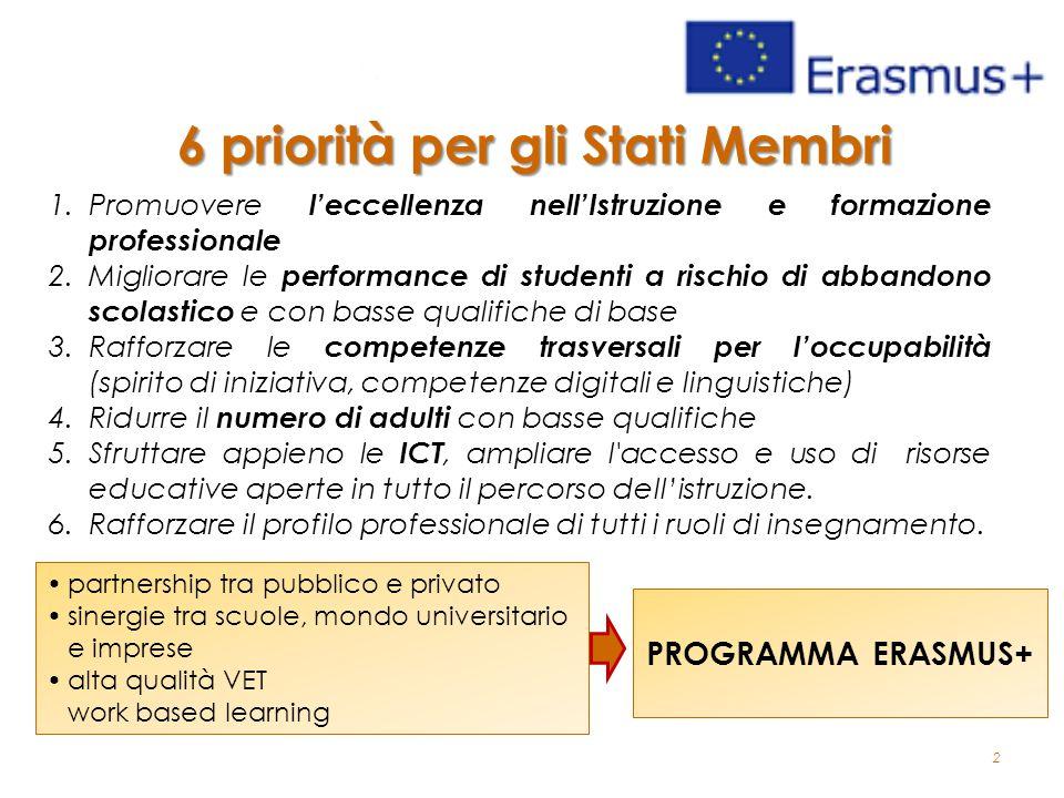 2 6 priorità per gli Stati Membri 1.Promuovere l'eccellenza nell'Istruzione e formazione professionale 2.Migliorare le performance di studenti a risch