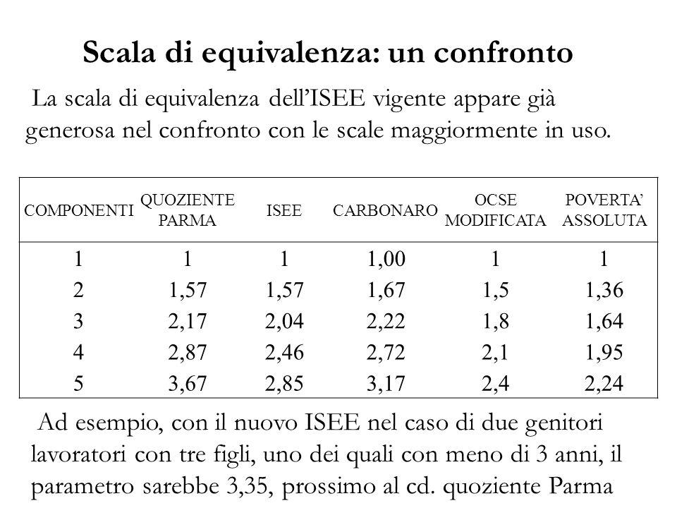 Scala di equivalenza: un confronto La scala di equivalenza dell'ISEE vigente appare già generosa nel confronto con le scale maggiormente in uso. COMPO