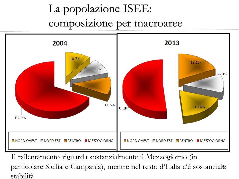 5 Il rallentamento riguarda sostanzialmente il Mezzogiorno (in particolare Sicilia e Campania), mentre nel resto d'Italia c'è sostanziale stabilità La