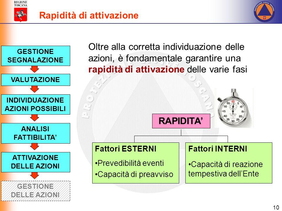 10 Rapidità di attivazione Oltre alla corretta individuazione delle azioni, è fondamentale garantire una rapidità di attivazione delle varie fasi VALU