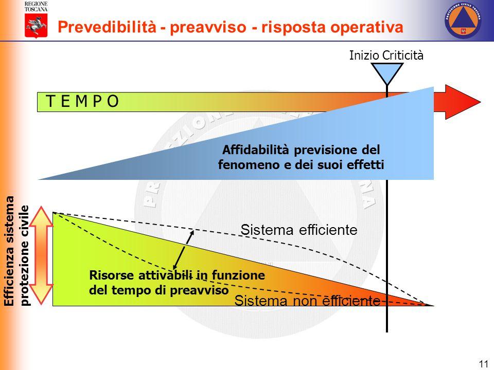 11 Risorse attivabili in funzione del tempo di preavviso Sistema efficiente Sistema non efficiente T E M P O Inizio Criticità Affidabilità previsione