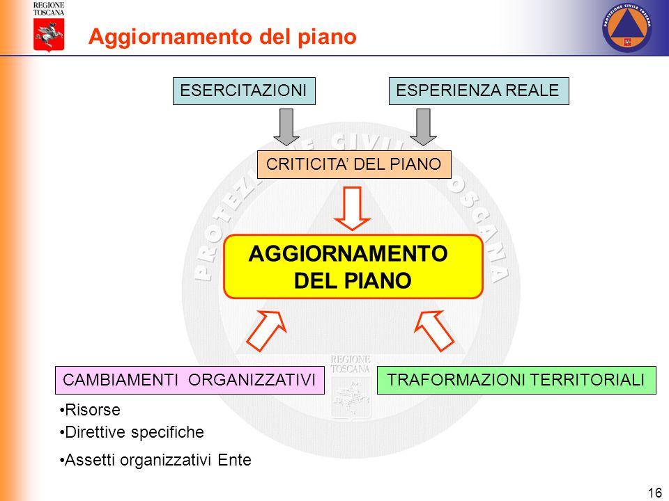 16 ESERCITAZIONIESPERIENZA REALE CRITICITA' DEL PIANO CAMBIAMENTI ORGANIZZATIVI Risorse Direttive specifiche Assetti organizzativi Ente TRAFORMAZIONI