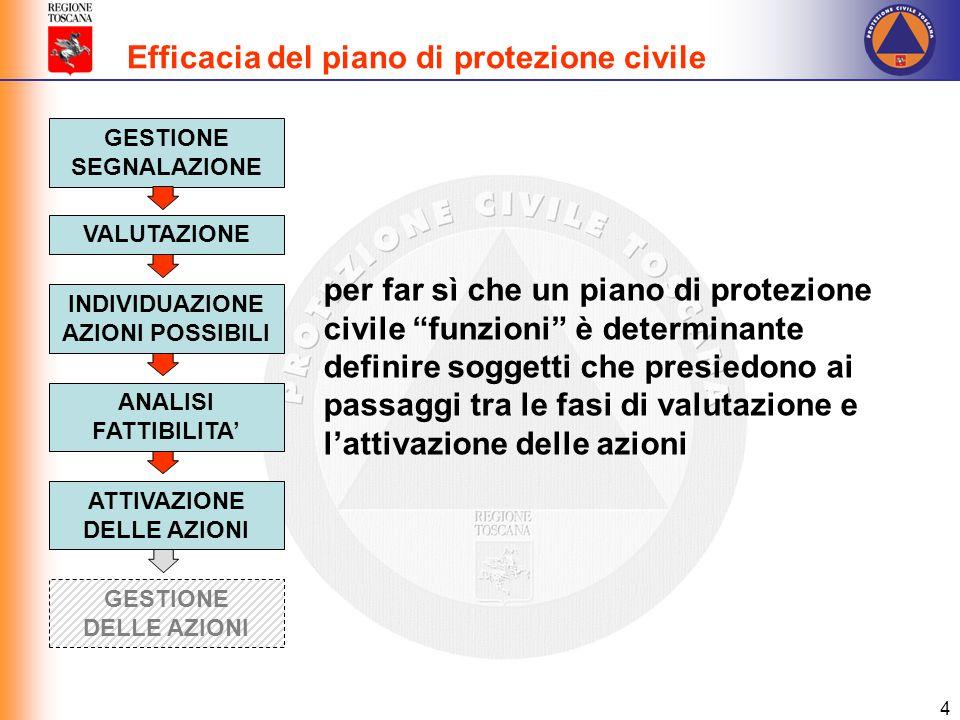 """4 VALUTAZIONE GESTIONE SEGNALAZIONE INDIVIDUAZIONE AZIONI POSSIBILI per far sì che un piano di protezione civile """"funzioni"""" è determinante definire so"""