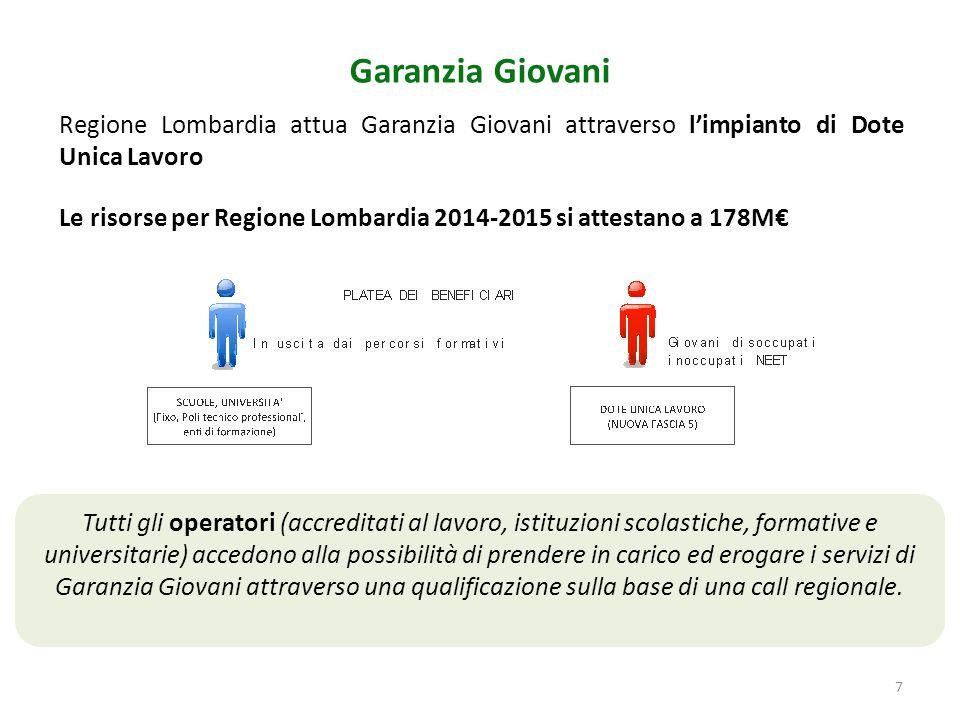 Regione Lombardia attua Garanzia Giovani attraverso l'impianto di Dote Unica Lavoro Le risorse per Regione Lombardia 2014-2015 si attestano a 178M€ Ga