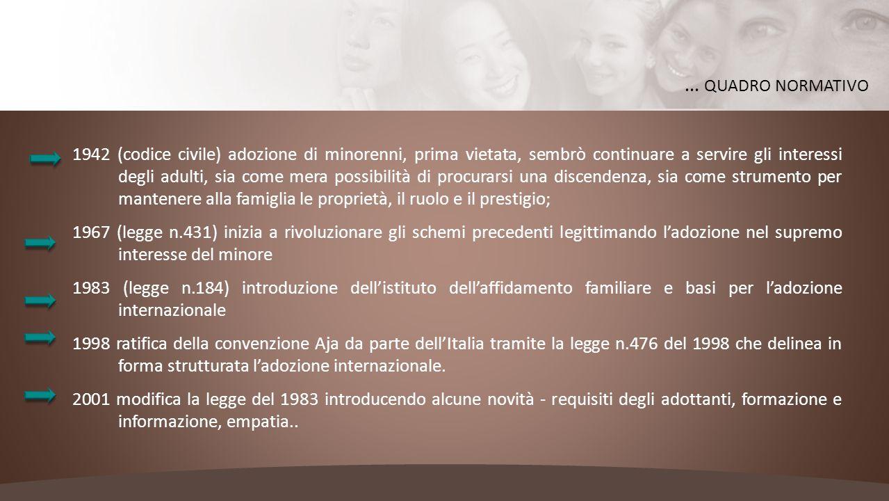1942 (codice civile) adozione di minorenni, prima vietata, sembrò continuare a servire gli interessi degli adulti, sia come mera possibilità di procur