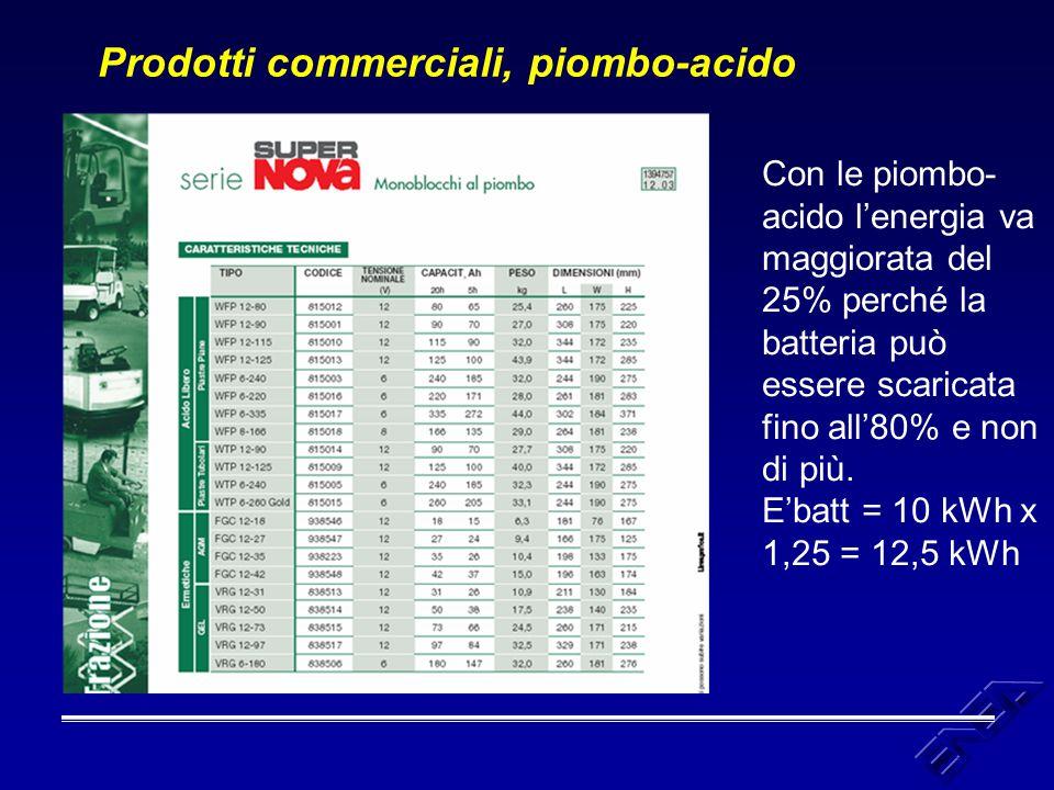 Prodotti commerciali, piombo-acido Con le piombo- acido l'energia va maggiorata del 25% perché la batteria può essere scaricata fino all'80% e non di