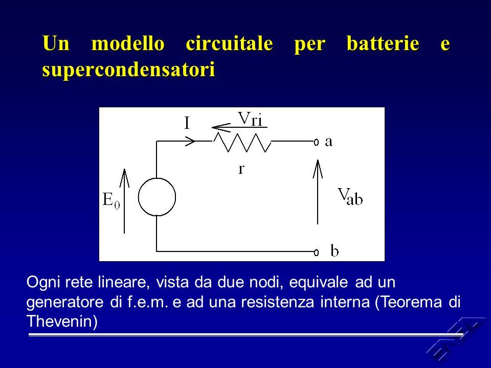 Un modello circuitale per batterie e supercondensatori Ogni rete lineare, vista da due nodi, equivale ad un generatore di f.e.m. e ad una resistenza i