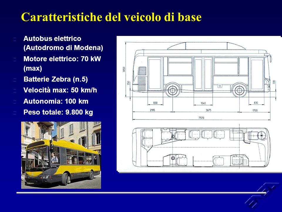 Caratteristiche del veicolo di base u Autobus elettrico (Autodromo di Modena) u Motore elettrico: 70 kW (max) u Batterie Zebra (n.5) u Velocità max: 5