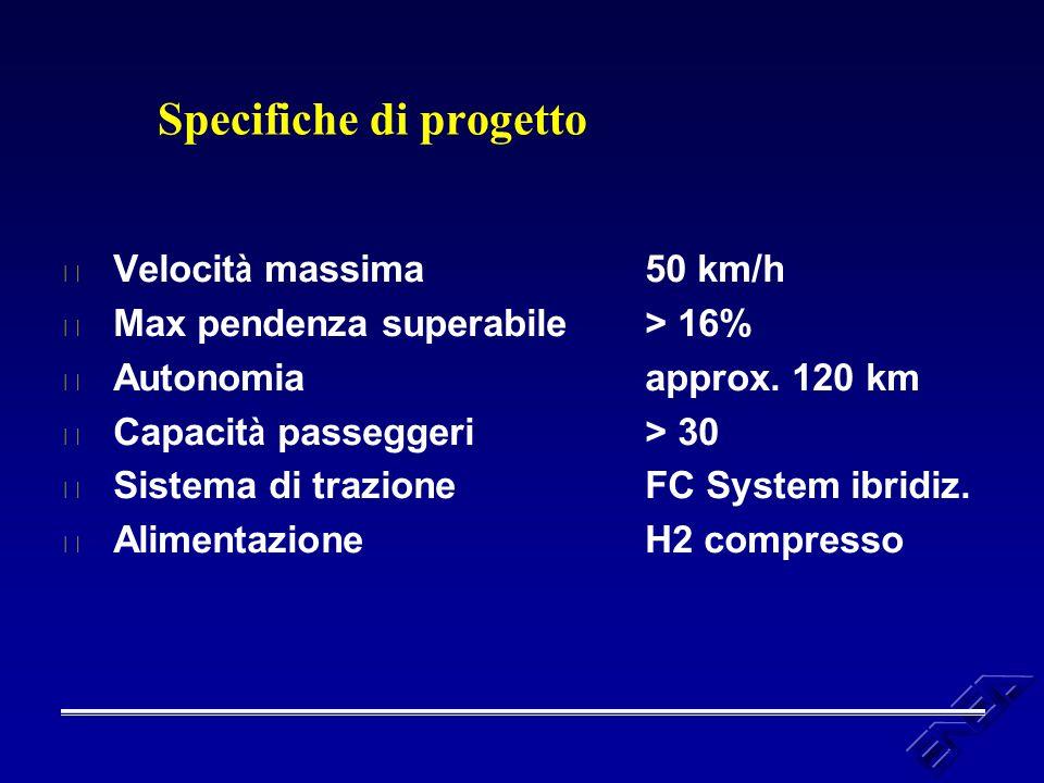 Specifiche di progetto  Velocit à massima 50 km/h u Max pendenza superabile > 16% u Autonomiaapprox. 120 km  Capacit à passeggeri> 30 u Sistema di t