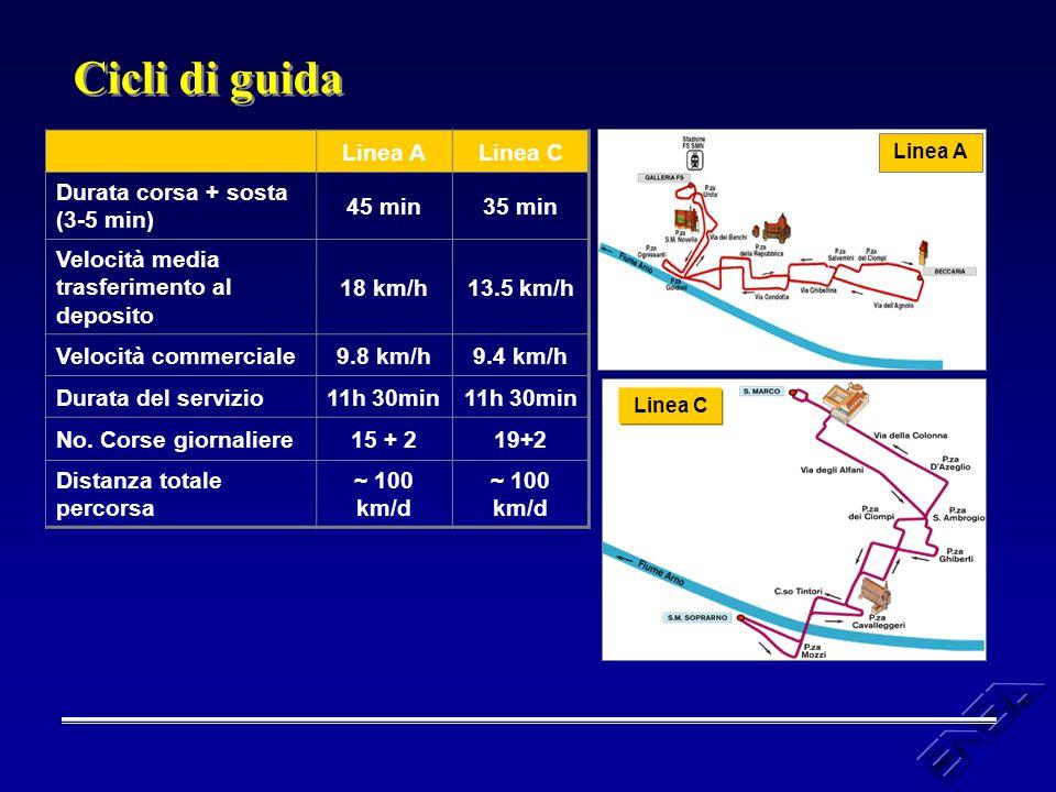 Linea ALinea C Durata corsa + sosta (3-5 min) 45 min35 min Velocità media trasferimento al deposito 18 km/h13.5 km/h Velocità commerciale9.8 km/h9.4 k