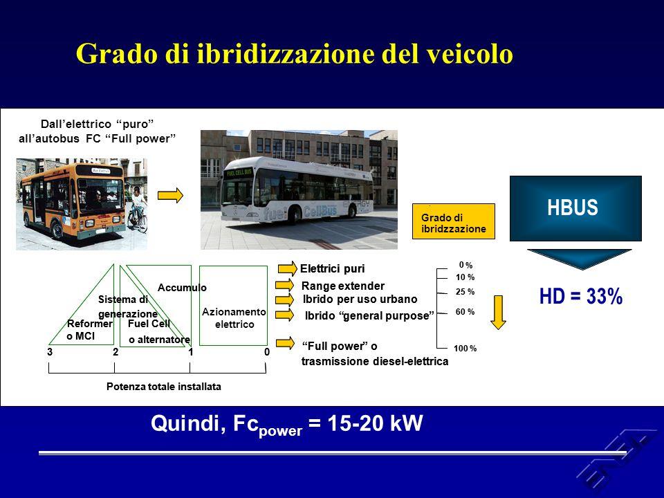 Grado di ibridizzazione del veicolo HBUS HD = 33% Quindi, Fc power = 15-20 kW