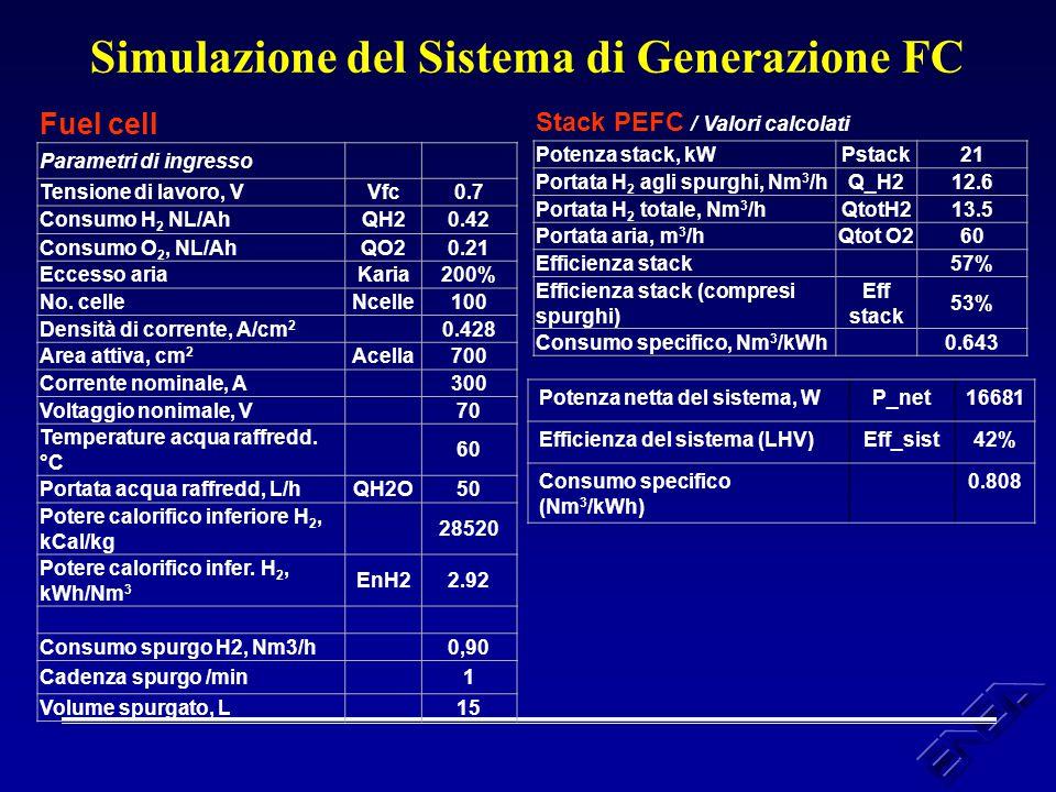 Simulazione del Sistema di Generazione FC Fuel cell Parametri di ingresso Tensione di lavoro, VVfc0.7 Consumo H 2 NL/AhQH20.42 Consumo O 2, NL/AhQO20.