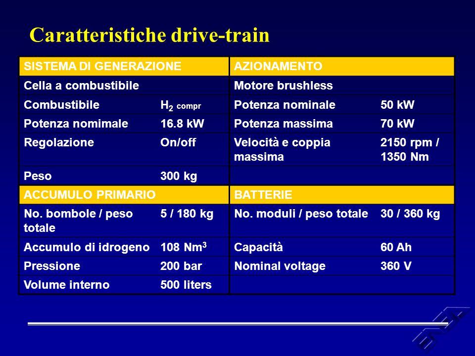 Caratteristiche drive-train SISTEMA DI GENERAZIONEAZIONAMENTO Cella a combustibileMotore brushless CombustibileH 2 compr Potenza nominale50 kW Potenza