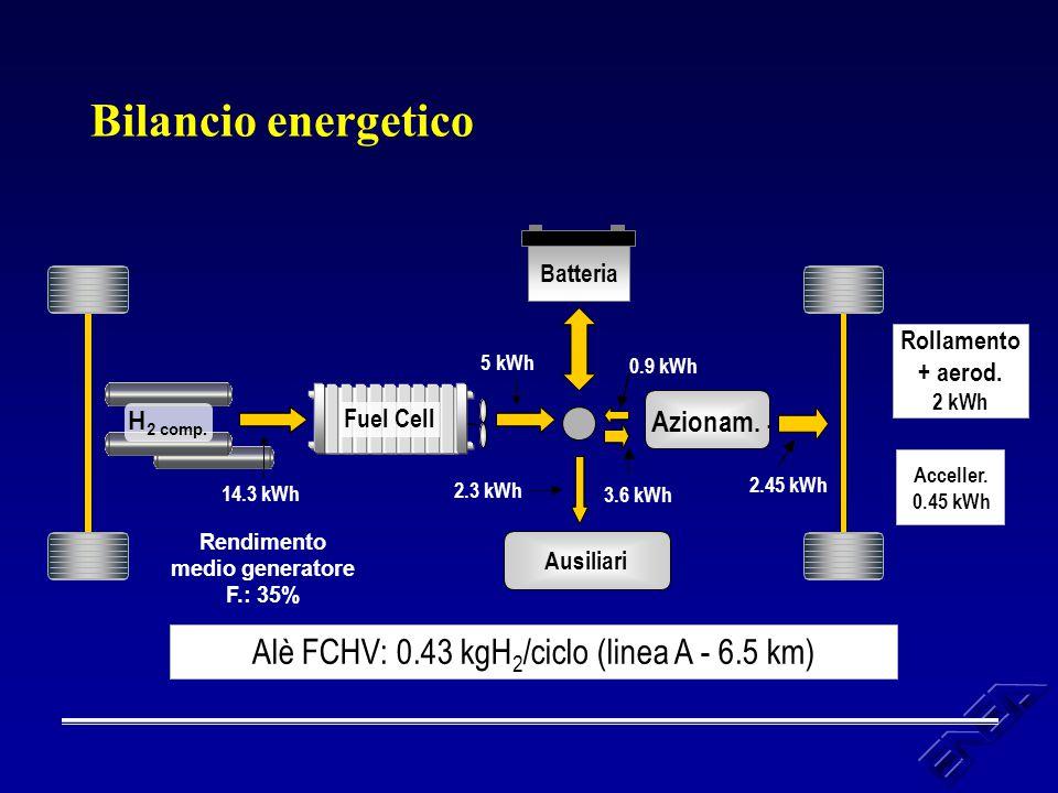 Bilancio energetico Azionam. Azionam.. Ausiliari 5 kWh 2.45 kWh Rendimento medio generatore F.: 35% Rollamento + aerod. 2 kWh Acceller. 0.45 kWh 14.3
