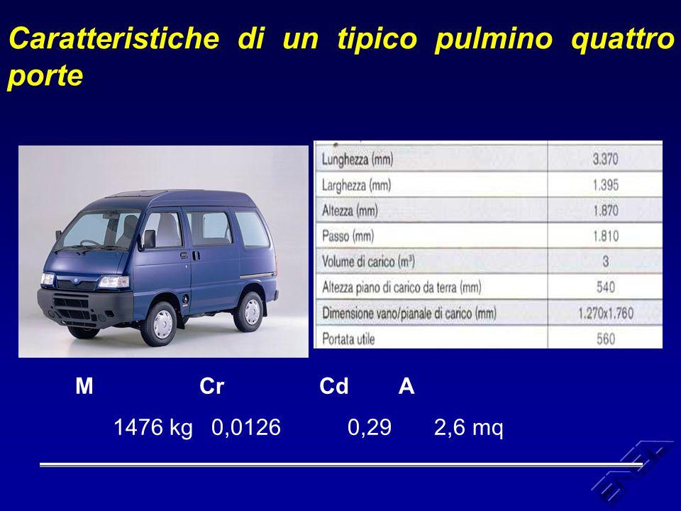 Caratteristiche di un tipico pulmino quattro porte M Cr Cd A 1476 kg0,01260,29 2,6 mq