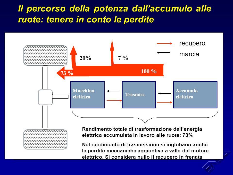 Risultato dell'analisi dinamica La potenza di batteria necessaria mantenere una velocità continuattiva di 70 km/h su di una pendenza del 2%, è dato dalla somma delle potenze necessarie a vincere le tre resistenze al moto: P batt = P aer + P rot + P grav = 22 kW Per estendere poi al moto vario l'analisi dinamica occorre mettere in conto anche le forze inerziali.