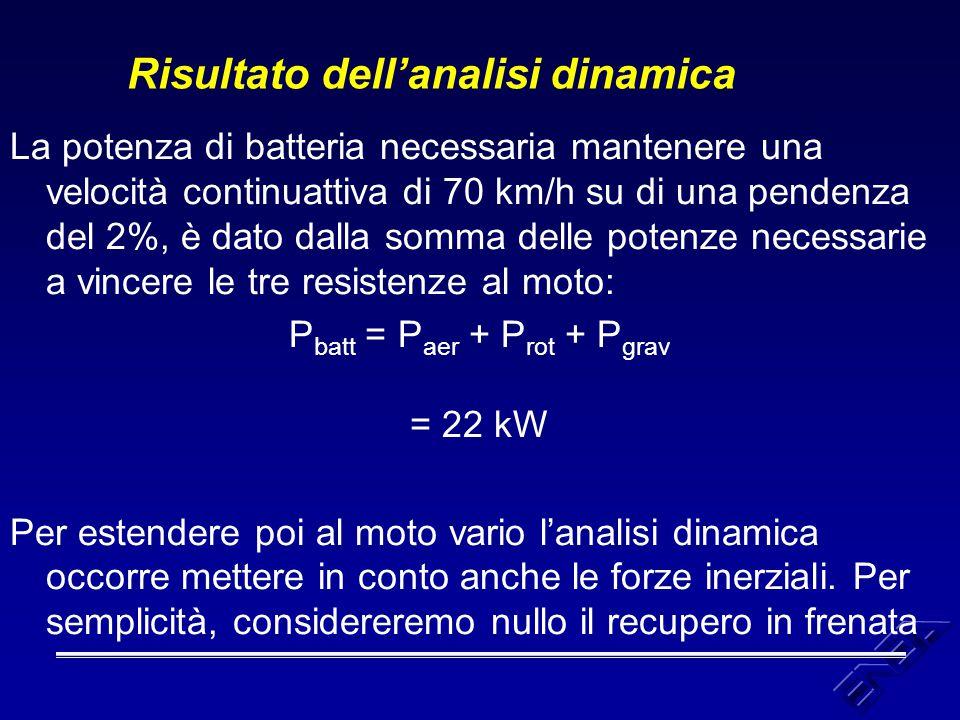 Risultato dell'analisi energetica L'energia in batteria necessaria ad una percorrenza di 60 km, in ciclo urbano (1,016 km), è dato dall'energia necessaria per un ciclo: E batt = ∫ P batt (t) dt = 0,173 kWh moltiplicato per il numero dei cicli contenuti in 60 km: n.