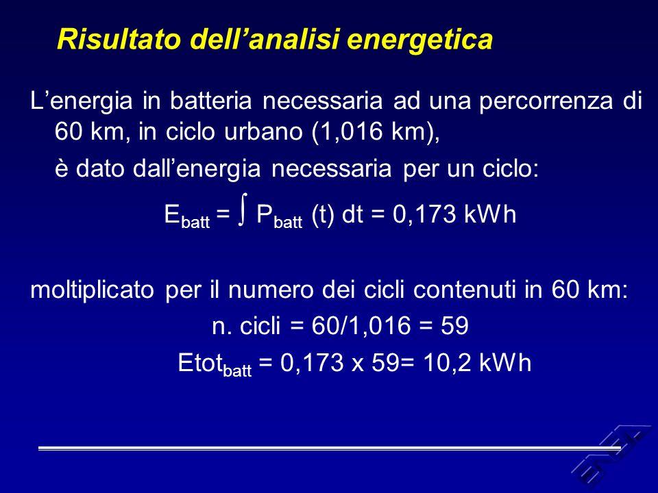 Risultato dell'analisi energetica L'energia in batteria necessaria ad una percorrenza di 60 km, in ciclo urbano (1,016 km), è dato dall'energia necess