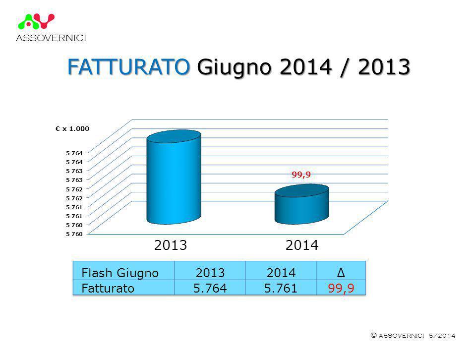 ASSOVERNICI © ASSOVERNICI 5/2014 FATTURATO Giugno 2014 / 2013 € x 1.000 2013 2014 99,9