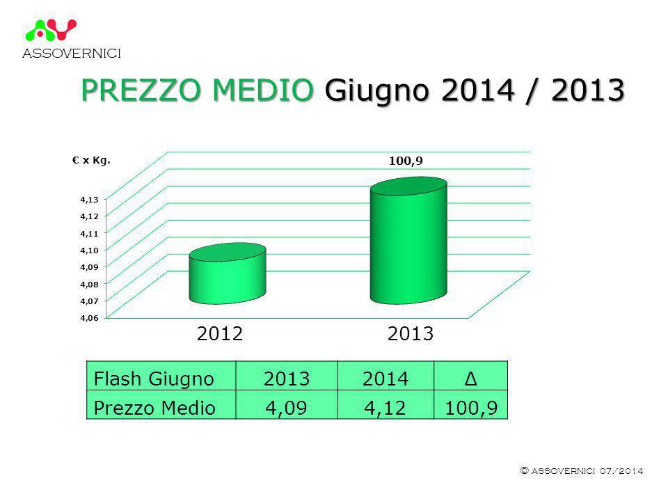 ASSOVERNICI © ASSOVERNICI 07/2014 PREZZO MEDIO Giugno 2014 / 2013 € x Kg.