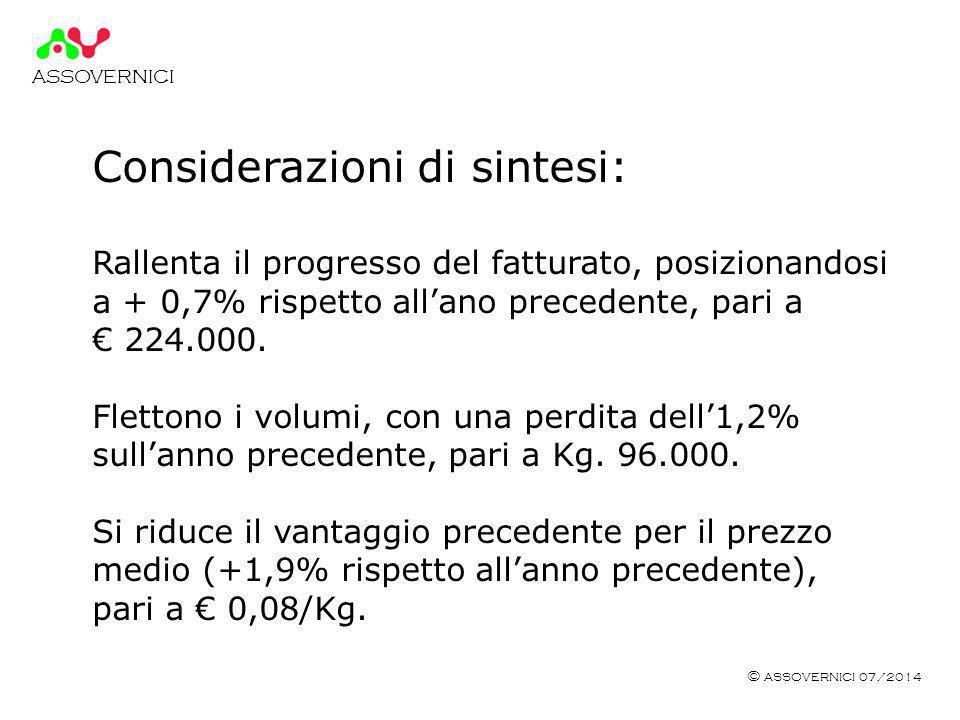 ASSOVERNICI © ASSOVERNICI 07/2014 Considerazioni di sintesi: Rallenta il progresso del fatturato, posizionandosi a + 0,7% rispetto all'ano precedente, pari a € 224.000.