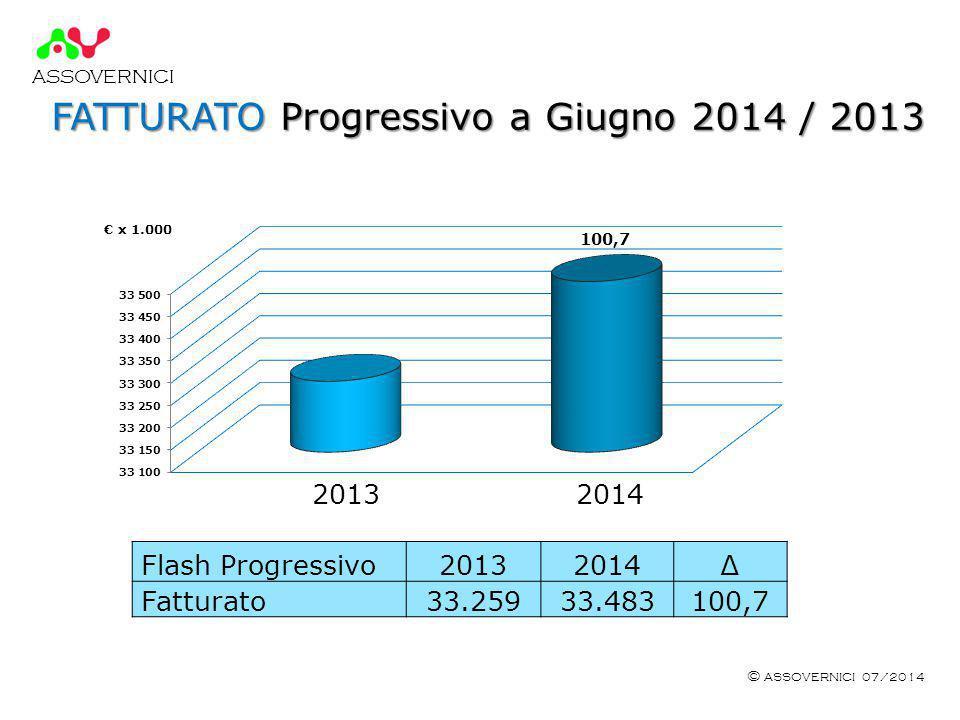 ASSOVERNICI © ASSOVERNICI 07/2014 FATTURATO Progressivo a Giugno 2014 / 2013 2013 2014 € x 1.000 Flash Progressivo20132014∆ Fatturato33.25933.483100,7