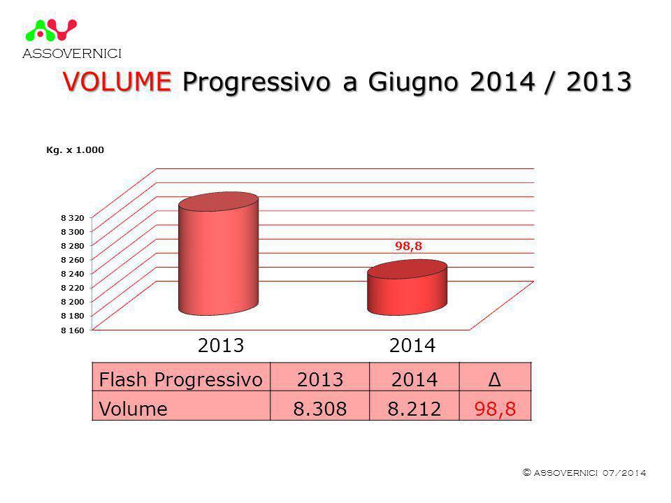 ASSOVERNICI © ASSOVERNICI 07/2014 VOLUME Progressivo a Giugno 2014 / 2013 2013 2014 Kg.