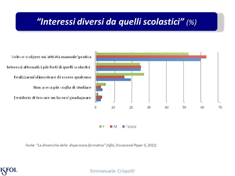 Emmanuele Crispolti Interessi diversi da quelli scolastici (%) Fonte: Le dinamiche della dispersione formativa (Isfol, Occasional Paper 5, 2012 )