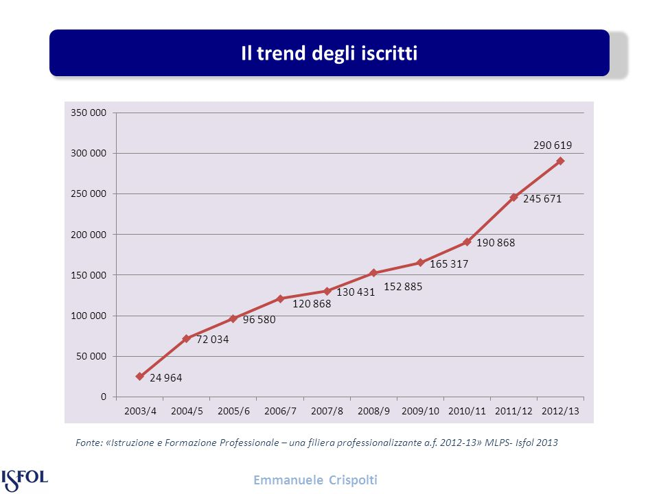 Il trend degli iscritti Fonte: «Istruzione e Formazione Professionale – una filiera professionalizzante a.f.
