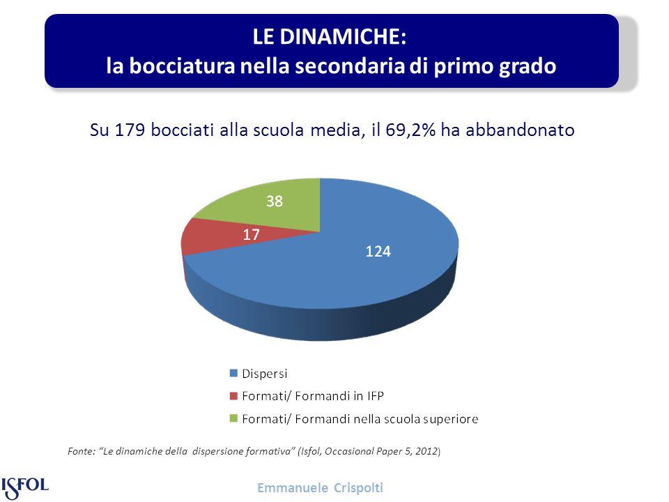 Emmanuele Crispolti Su 179 bocciati alla scuola media, il 69,2% ha abbandonato LE DINAMICHE: la bocciatura nella secondaria di primo grado Fonte: Le dinamiche della dispersione formativa (Isfol, Occasional Paper 5, 2012 )