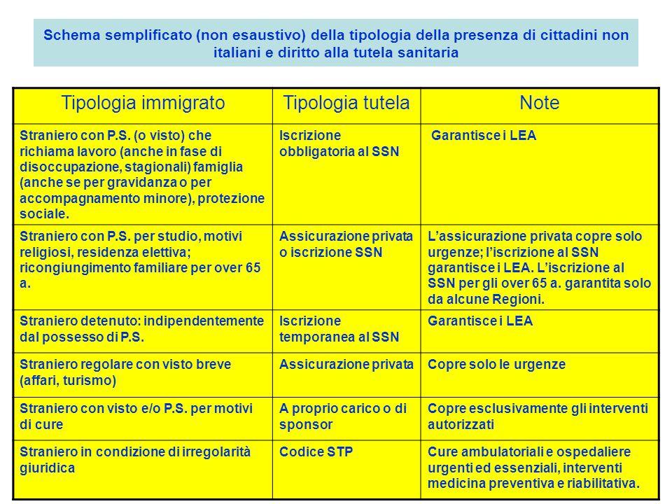 Schema semplificato (non esaustivo) della tipologia della presenza di cittadini non italiani e diritto alla tutela sanitaria Tipologia immigratoTipolo