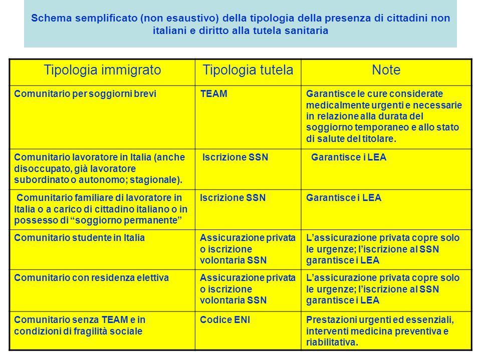 Italia, area di nuovi arrivi nel 2012 Persone sbarcate: 13.267 Domande d'asilo: 17.350 Visti per motivi di lavoro subordinato: 52.328 Visti per motivi familiari: 81.322 Domande di regolarizzazione presentate: 135.000 Nuovi permessi rilasciati: 263.968 Immigrazione Dossier Statistico UNAR/IDOS permessi di soggiorno non rinnovati: 180.000 e flussi di ritorno
