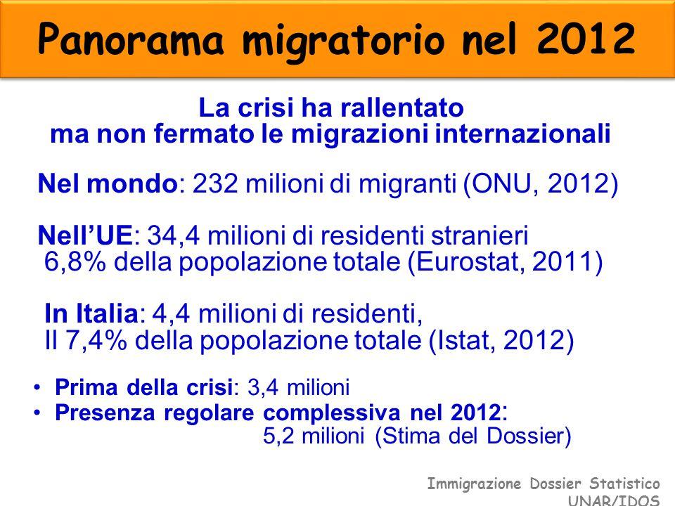 Panorama migratorio nel 2012 La crisi ha rallentato ma non fermato le migrazioni internazionali Nel mondo: 232 milioni di migranti (ONU, 2012) Nell'UE